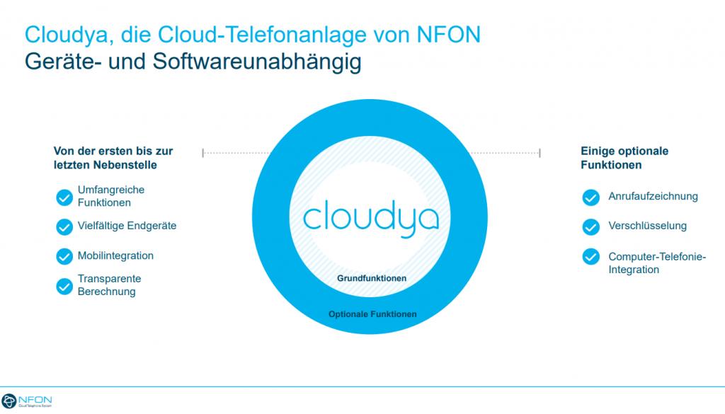 Cloudya, die Cloud- Telefonanlage von NFON Gerät- und Softwareunabhängig
